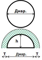 Днище (лобовина) сферическое